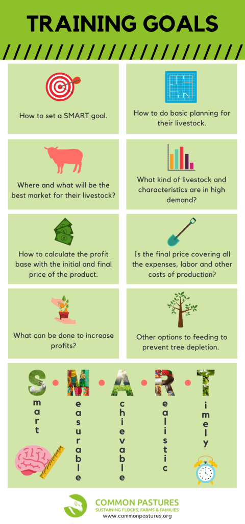 Training goals for agriculture students based off of SMART goals.