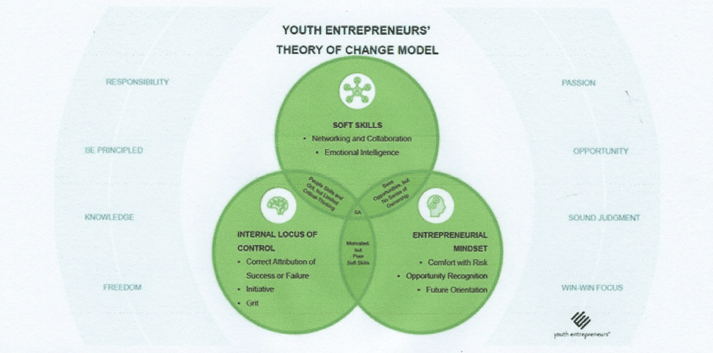 theory of change model for youth entrepreneurs